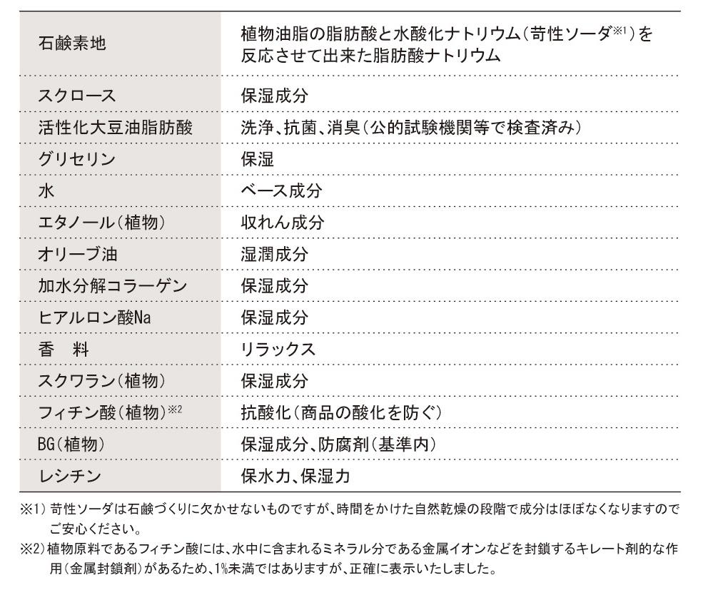 高いレベルでの無添加石鹸を求めて。デリケートゾーン石鹸成分表。国産原料使用